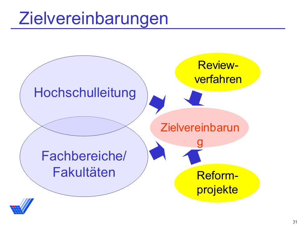 Zielvereinbarungen Hochschulleitung Fachbereiche/ Fakultäten