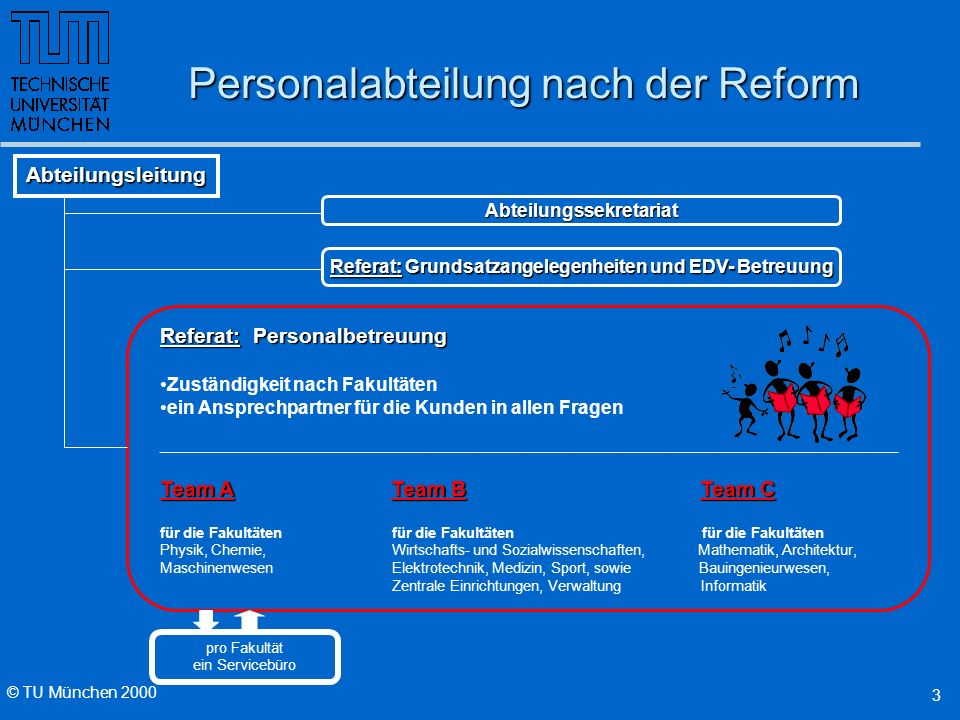 Personalabteilung nach der Reform
