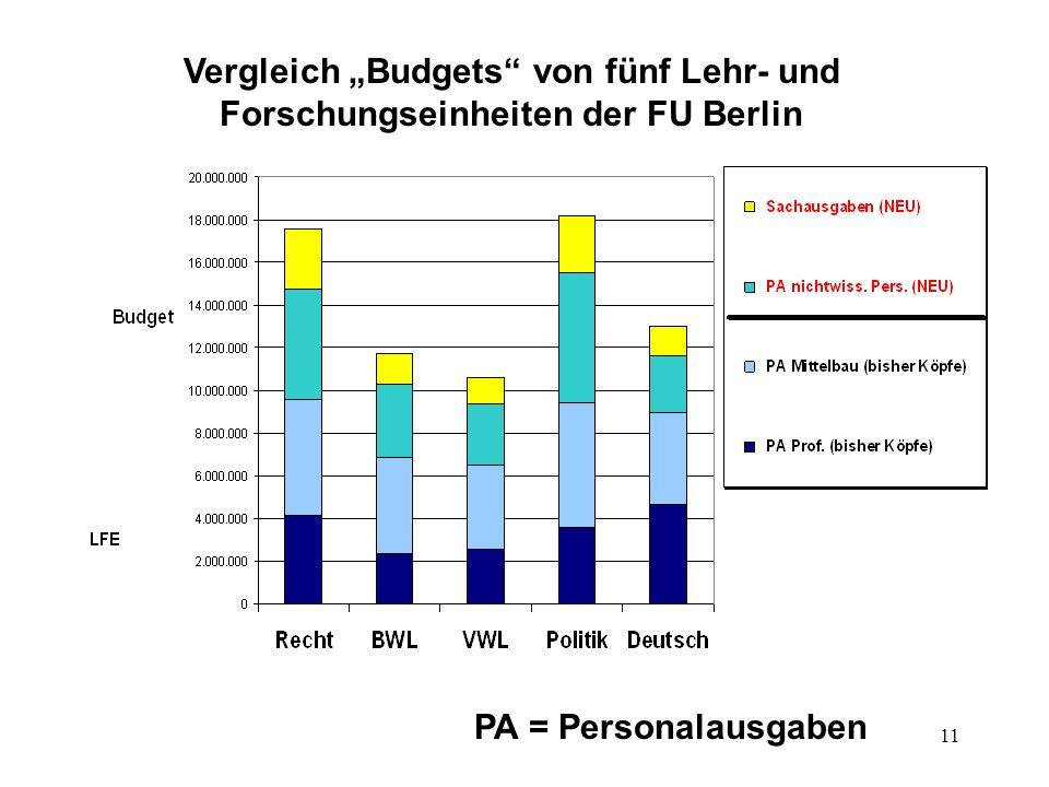 """Vergleich """"Budgets von fünf Lehr- und Forschungseinheiten der FU Berlin"""