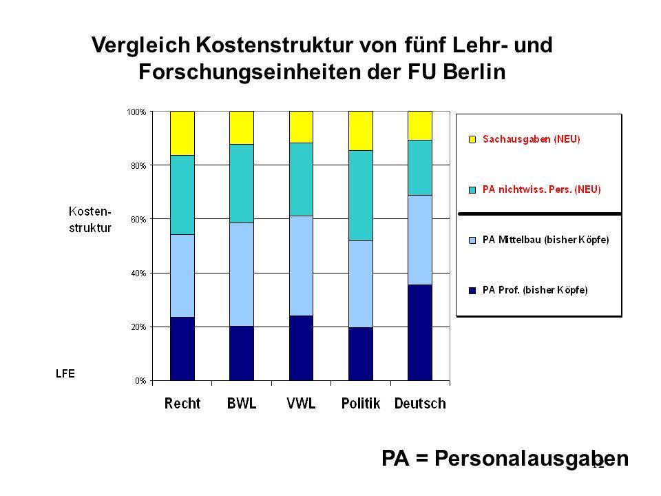 Vergleich Kostenstruktur von fünf Lehr- und Forschungseinheiten der FU Berlin