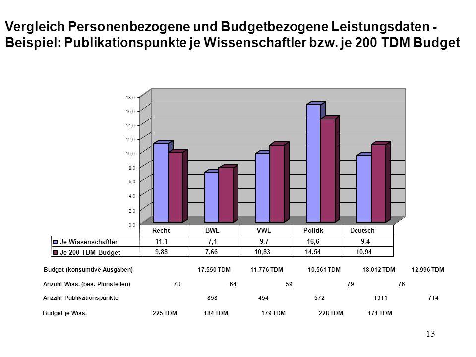 Vergleich Personenbezogene und Budgetbezogene Leistungsdaten -