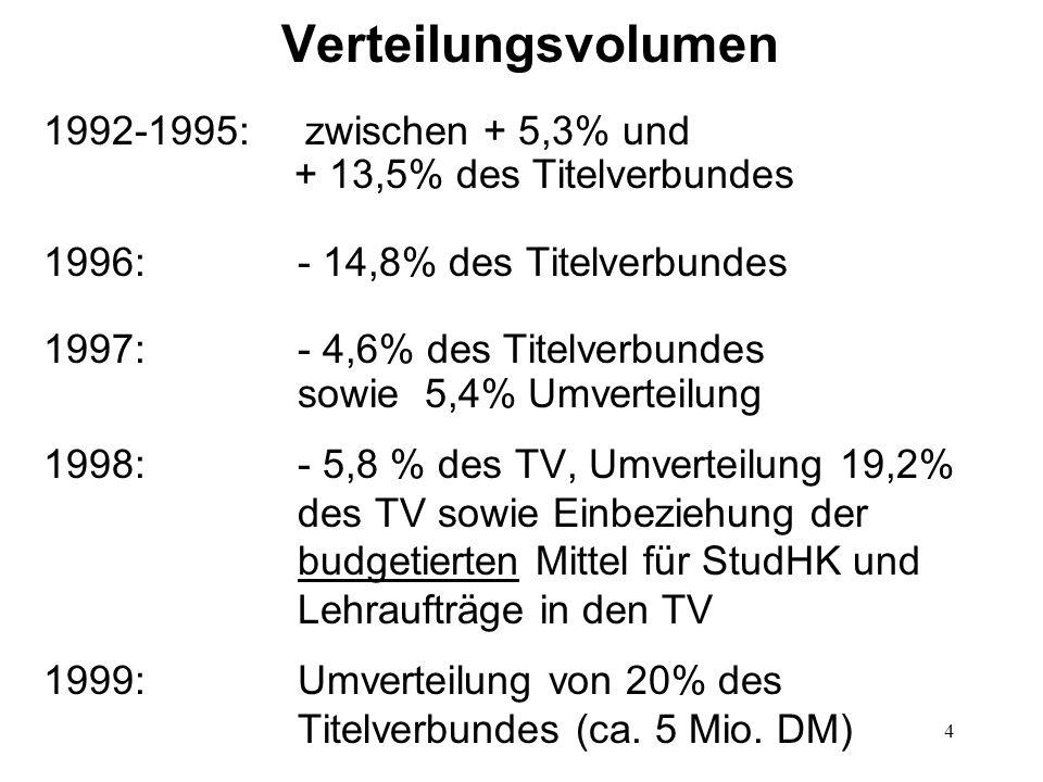 Verteilungsvolumen 1992-1995: zwischen + 5,3% und + 13,5% des Titelverbundes.