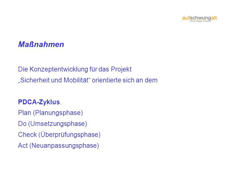 Maßnahmen Die Konzeptentwicklung für das Projekt