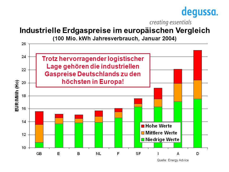 Industrielle Erdgaspreise im europäischen Vergleich