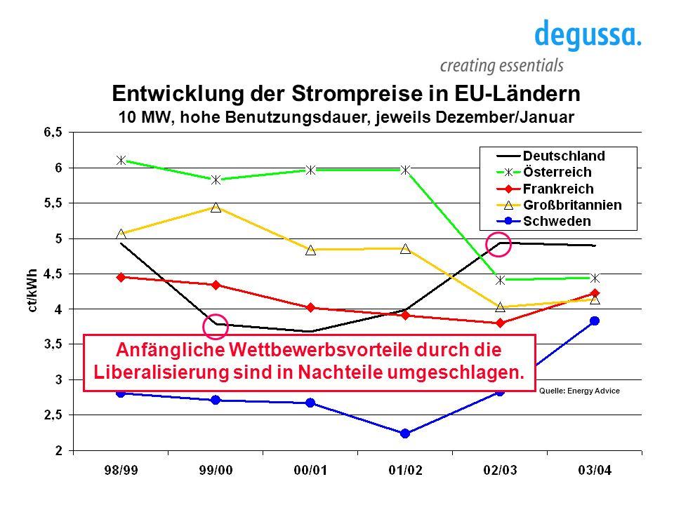Entwicklung der Strompreise in EU-Ländern