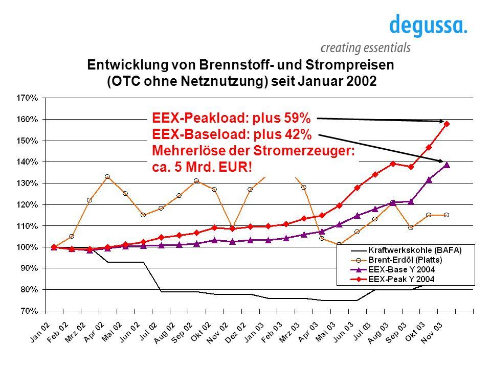 Entwicklung von Brennstoff- und Strompreisen