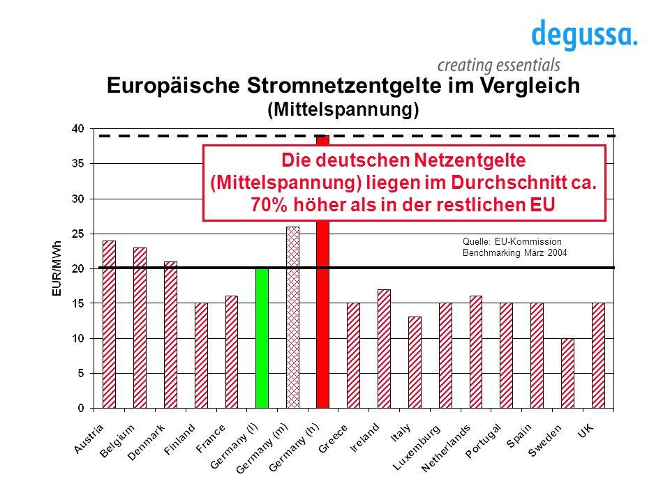 Europäische Stromnetzentgelte im Vergleich