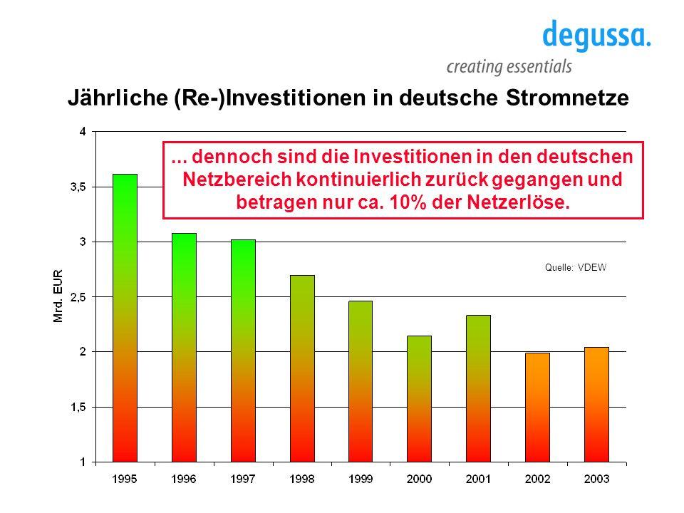 Jährliche (Re-)Investitionen in deutsche Stromnetze