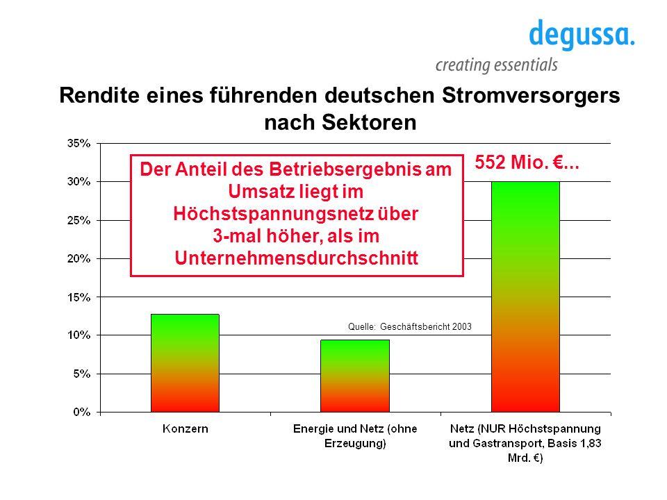 Rendite eines führenden deutschen Stromversorgers nach Sektoren