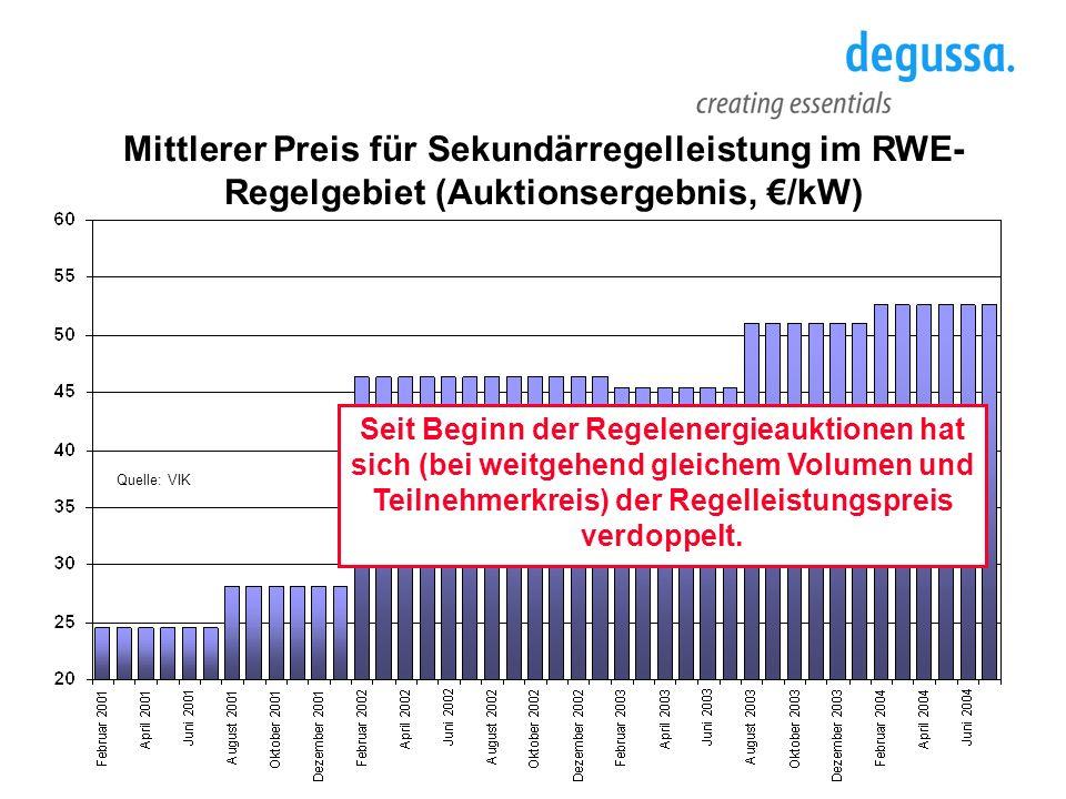 Mittlerer Preis für Sekundärregelleistung im RWE-Regelgebiet (Auktionsergebnis, €/kW)