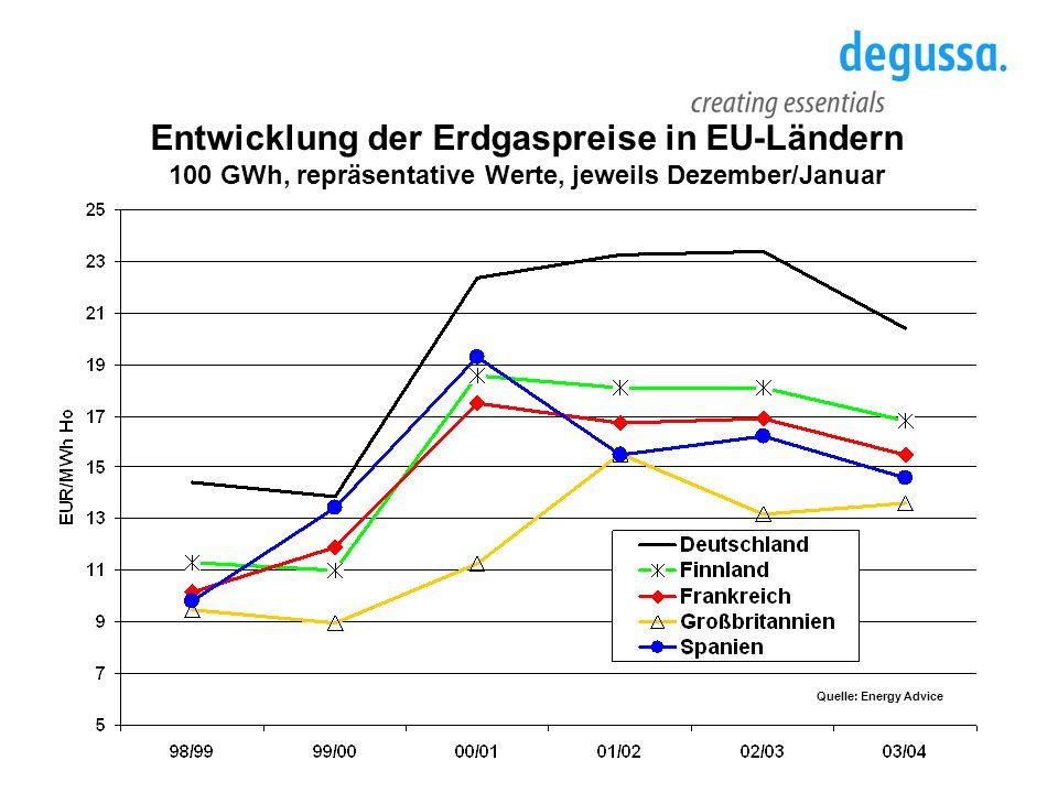 Entwicklung der Erdgaspreise in EU-Ländern