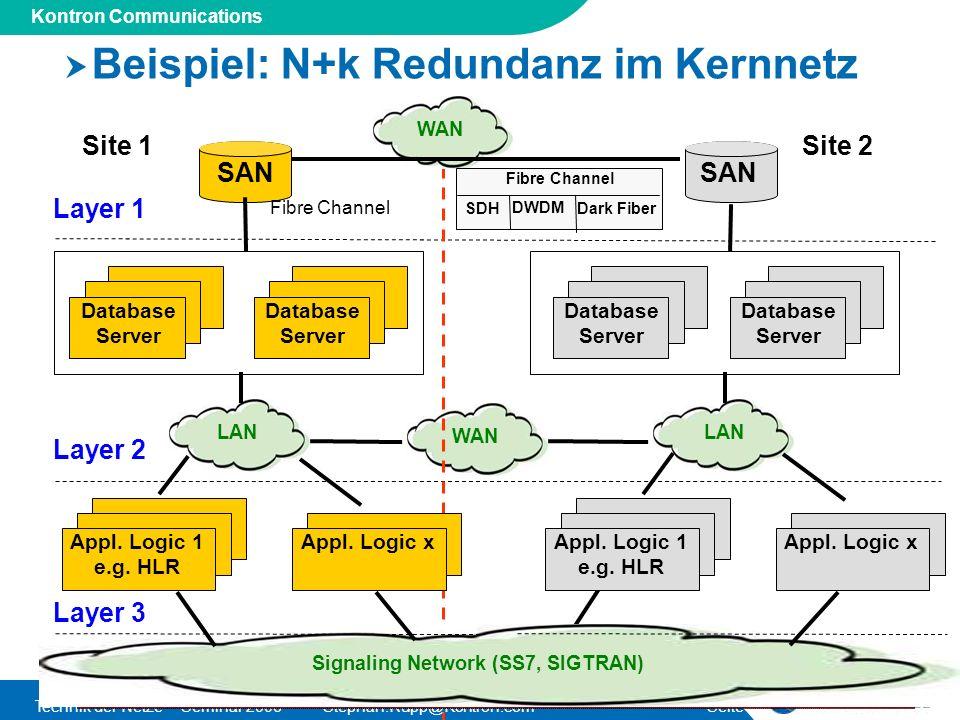 Beispiel: N+k Redundanz im Kernnetz