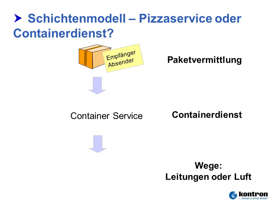 Schichtenmodell – Pizzaservice oder Containerdienst