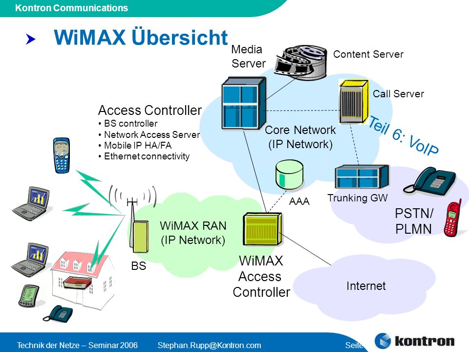 WiMAX Übersicht Teil 6: VoIP Access Controller PSTN/ PLMN WiMAX Access