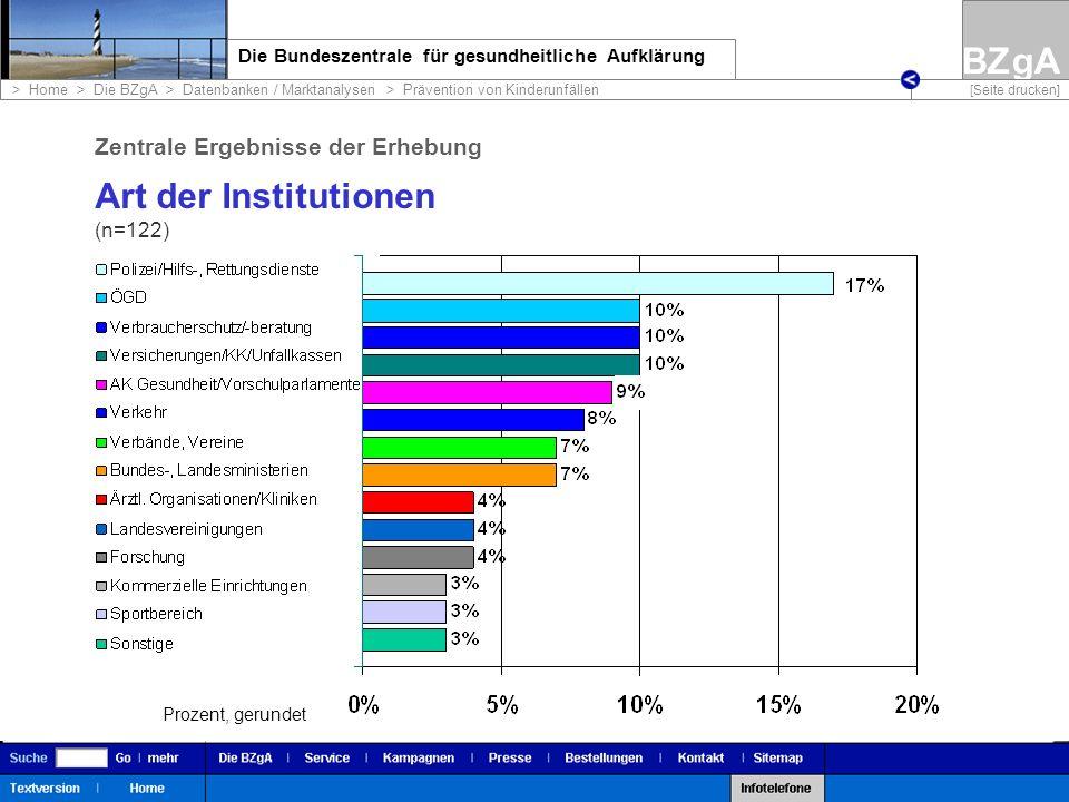 Art der Institutionen Zentrale Ergebnisse der Erhebung (n=122)