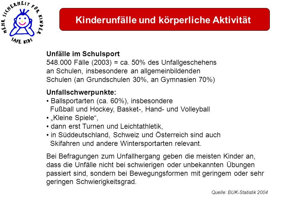 Kinderunfälle und körperliche Aktivität