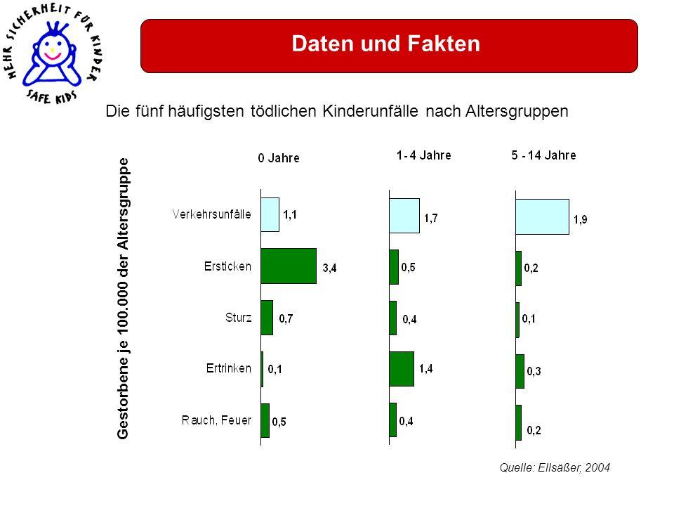 Daten und Fakten Die fünf häufigsten tödlichen Kinderunfälle nach Altersgruppen. Gestorbene je 100.000 der Altersgruppe.