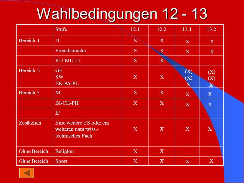 Wahlbedingungen 12 - 13 Stufe 12.1 12.2 13.1 13.2 Bereich 1 D X