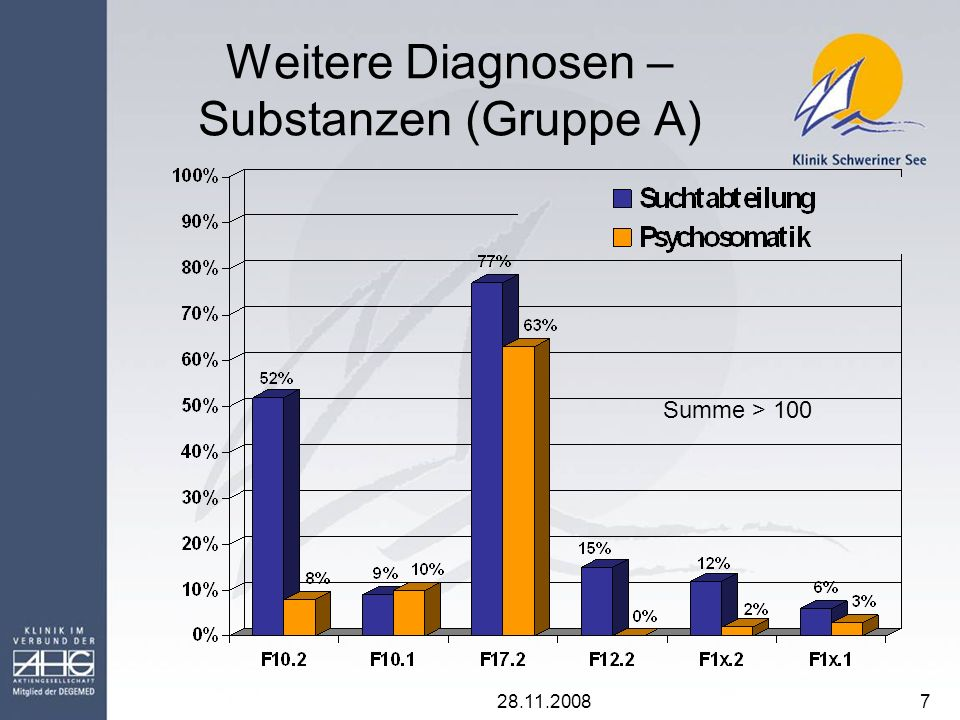 Weitere Diagnosen – Substanzen (Gruppe A)