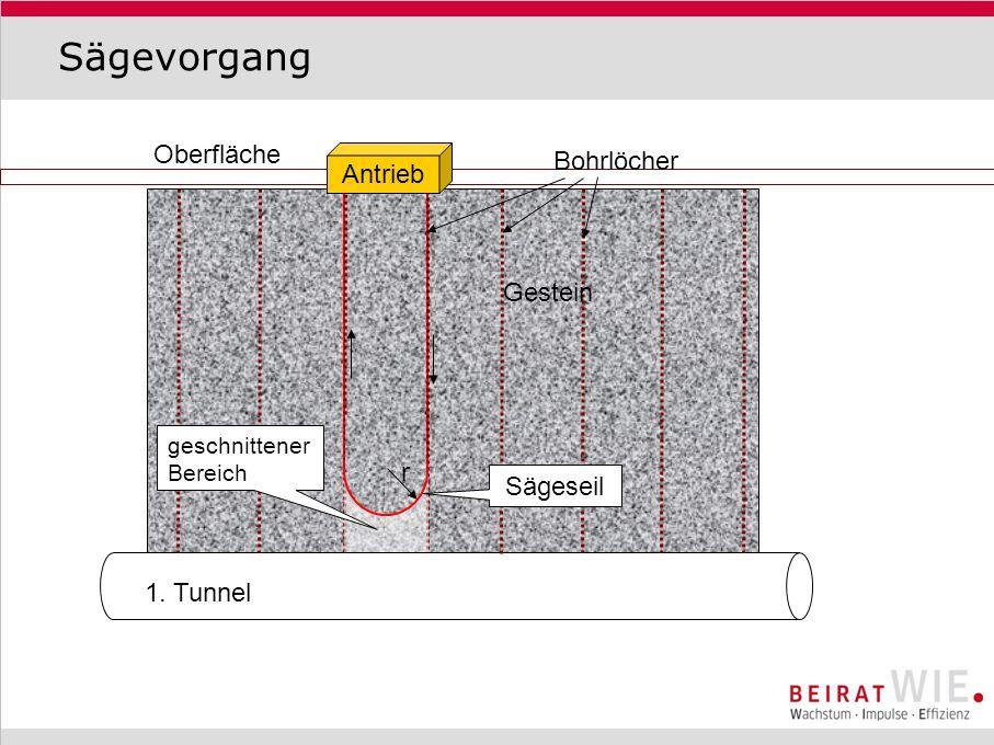 Sägevorgang Oberfläche Bohrlöcher Antrieb Gestein r Sägeseil 1. Tunnel