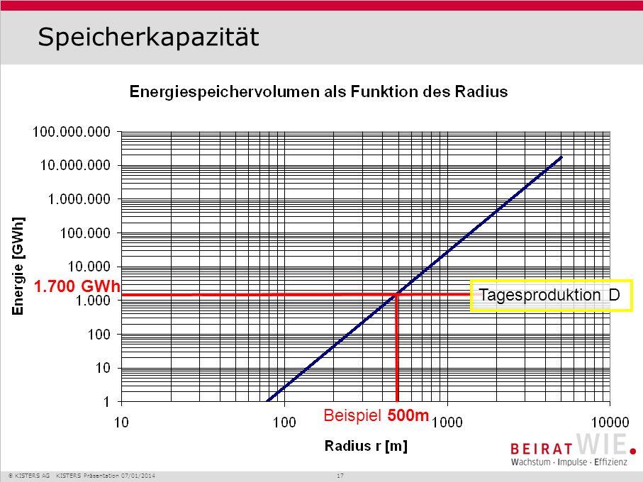 Speicherkapazität 1.700 GWh Tagesproduktion D Beispiel 500m