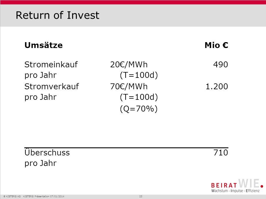 Return of Invest Umsätze Mio € Stromeinkauf pro Jahr 20 €/MWh (T=100d)