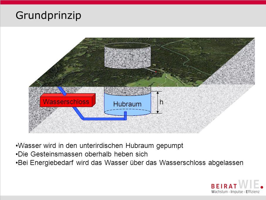Grundprinzip Hubraum Wasserschloss h