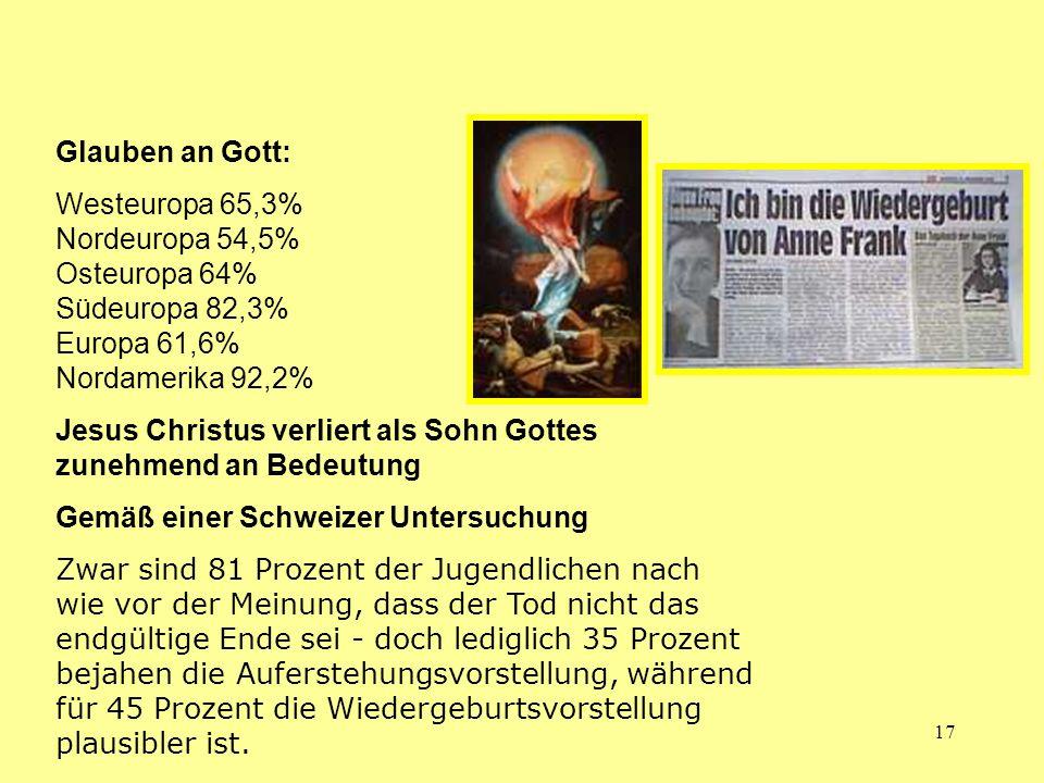 Glauben an Gott: Westeuropa 65,3% Nordeuropa 54,5% Osteuropa 64% Südeuropa 82,3% Europa 61,6% Nordamerika 92,2%