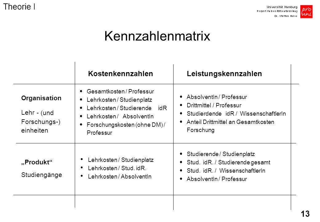 Kennzahlenmatrix Theorie I