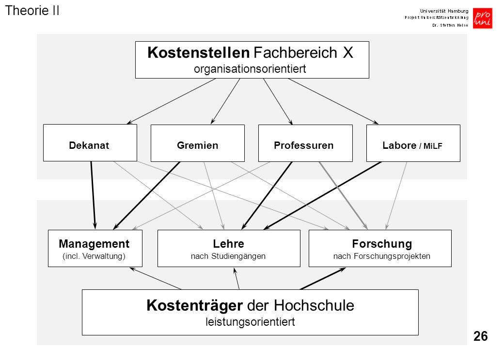 Kostenstellen Fachbereich X organisationsorientiert