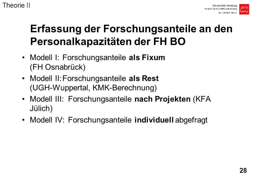 Erfassung der Forschungsanteile an den Personalkapazitäten der FH BO