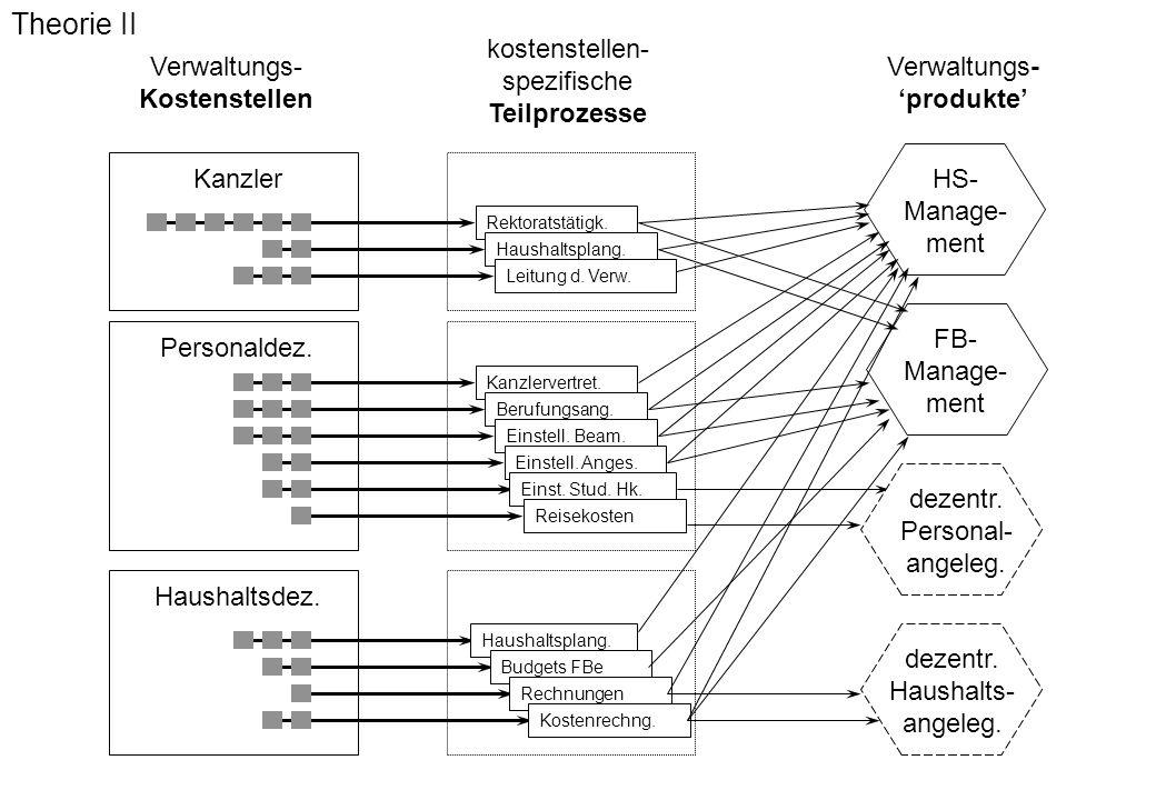 Theorie II kostenstellen- spezifische Teilprozesse Verwaltungs-