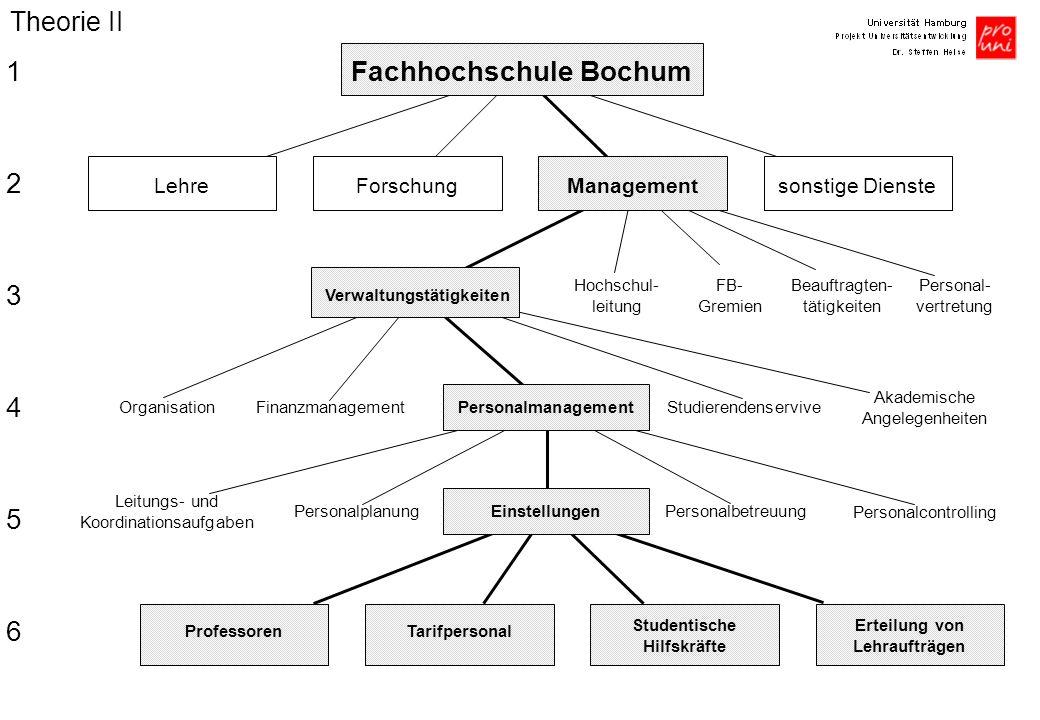 Fachhochschule Bochum