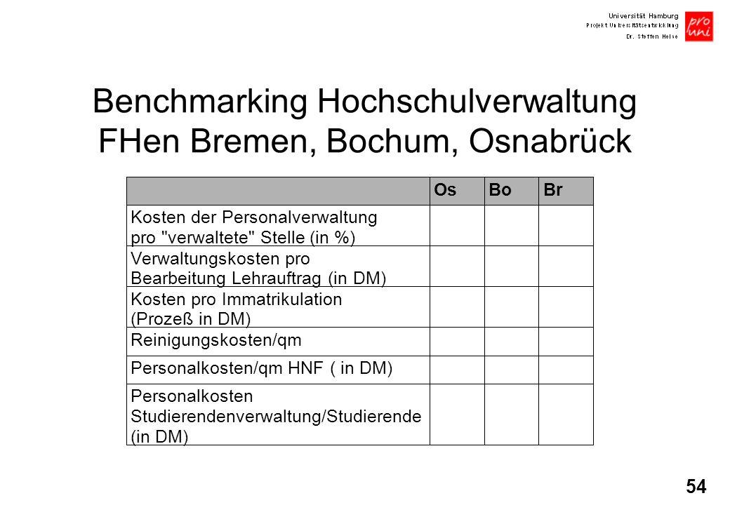 Benchmarking Hochschulverwaltung FHen Bremen, Bochum, Osnabrück