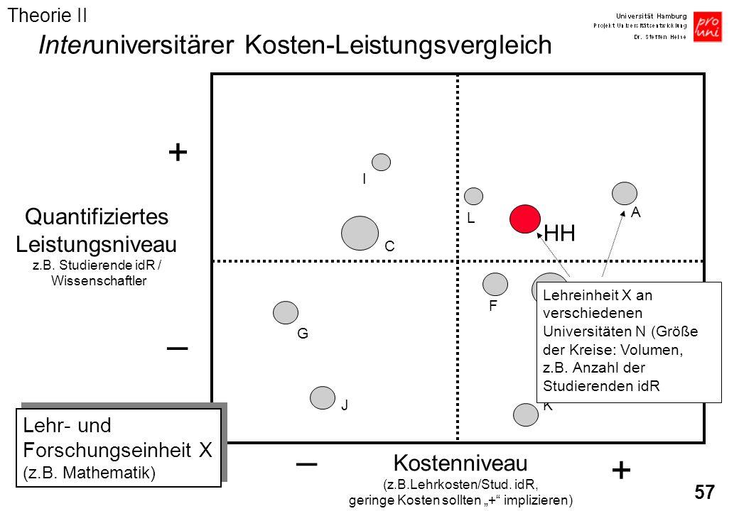 + – – + Interuniversitärer Kosten-Leistungsvergleich