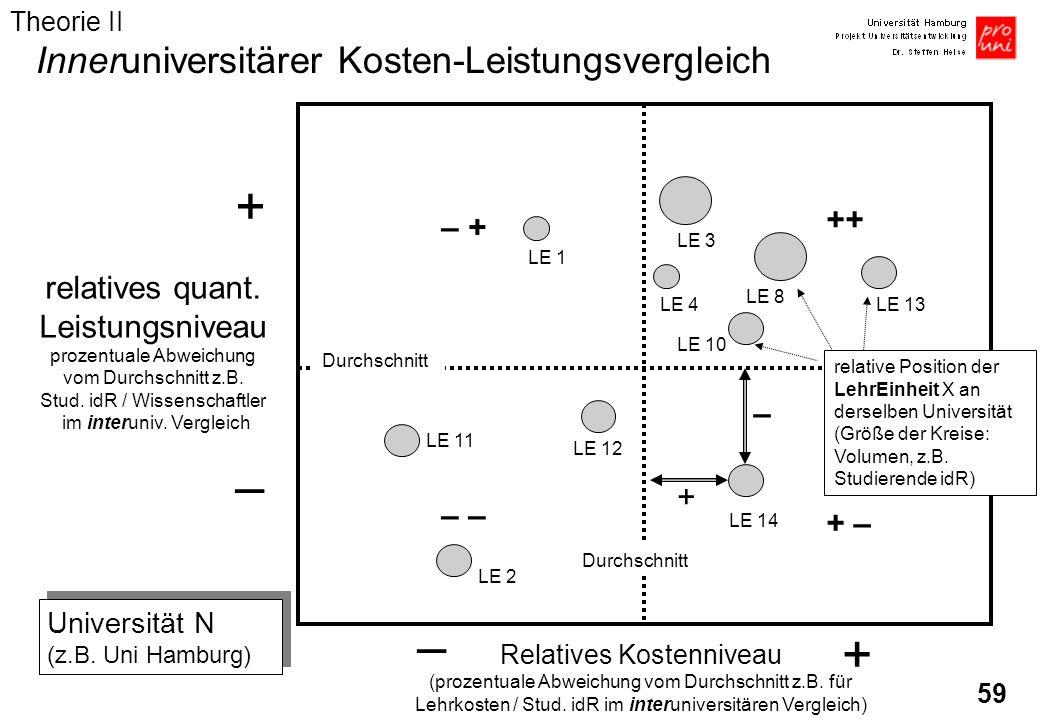 + – – + Inneruniversitärer Kosten-Leistungsvergleich ++ – +