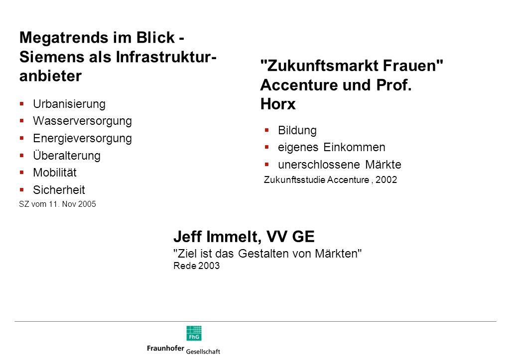 Megatrends im Blick - Siemens als Infrastruktur- anbieter