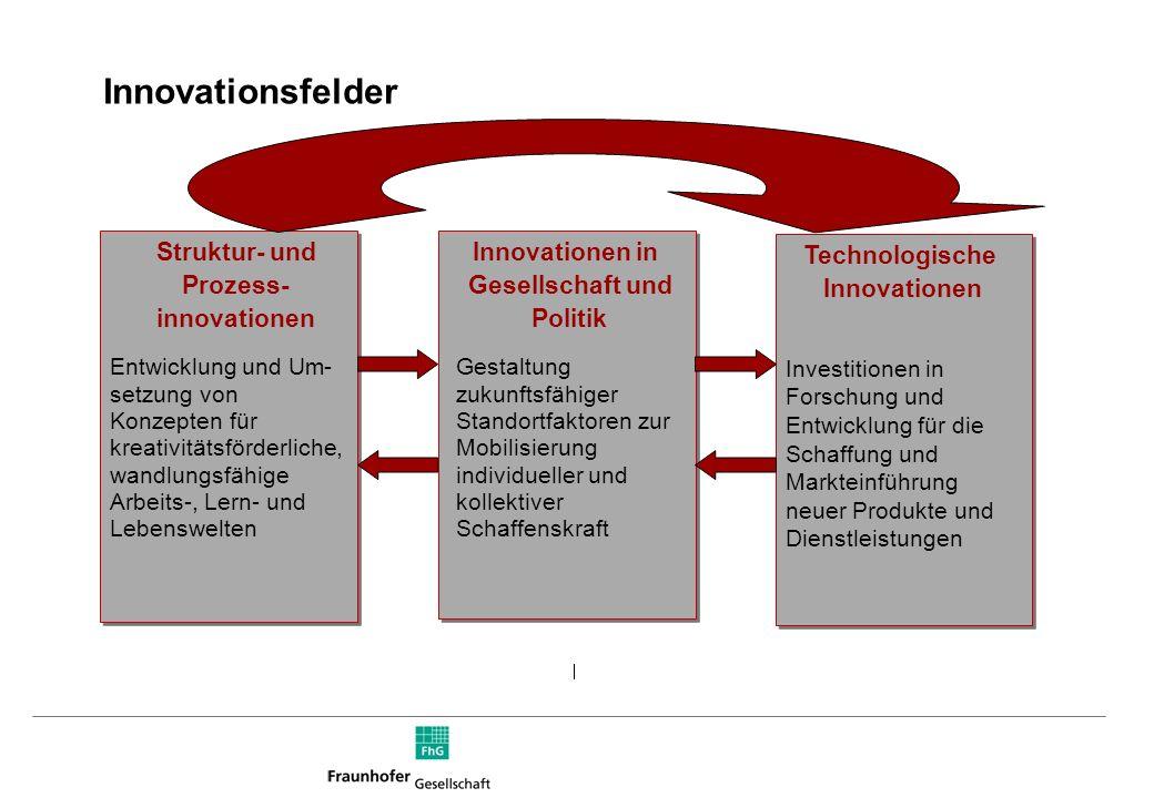 Prozess- innovationen Innovationen in Gesellschaft und