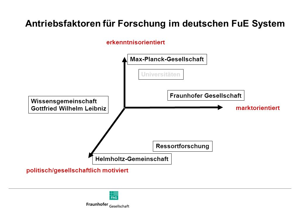 Antriebsfaktoren für Forschung im deutschen FuE System