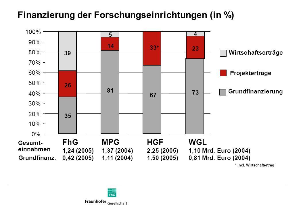 Finanzierung der Forschungseinrichtungen (in %)