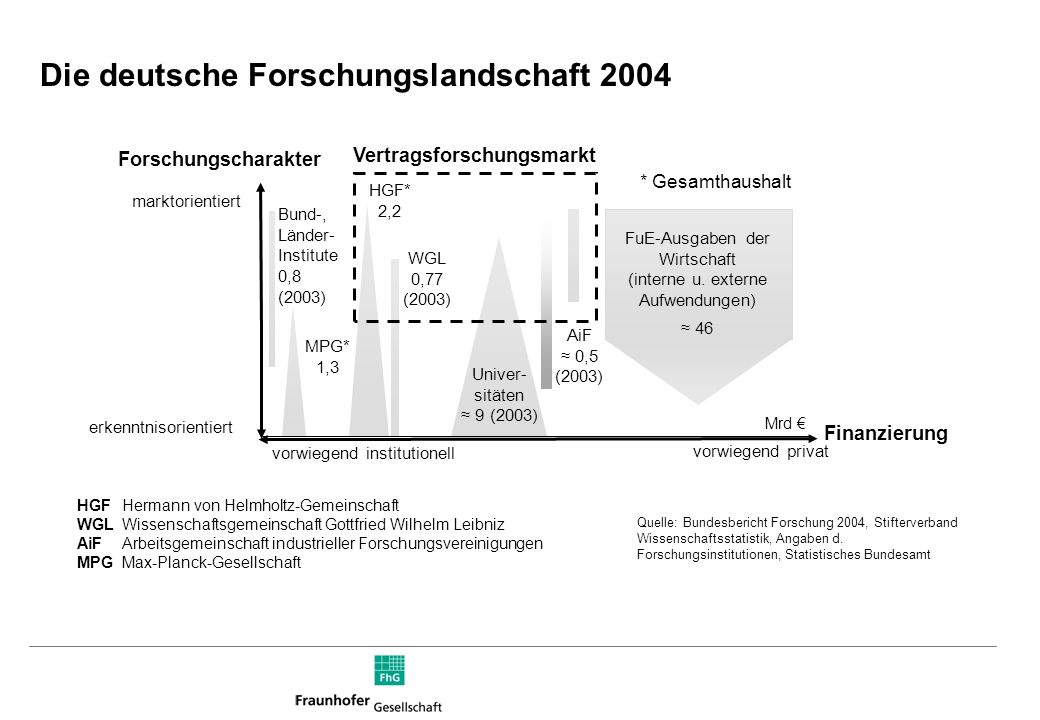 Die deutsche Forschungslandschaft 2004