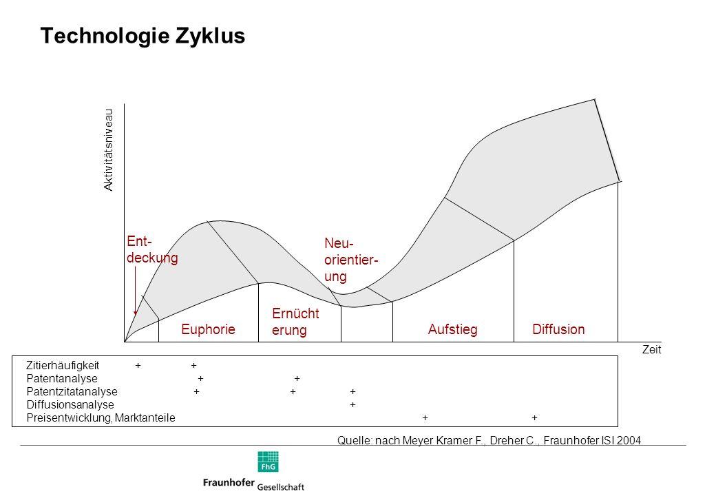 Technologie Zyklus Ent- deckung Neu- orientier- ung Ernücht erung