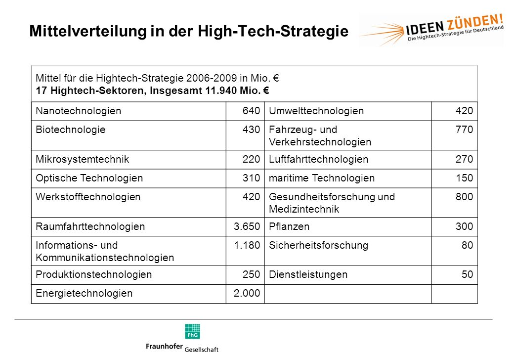 Mittelverteilung in der High-Tech-Strategie