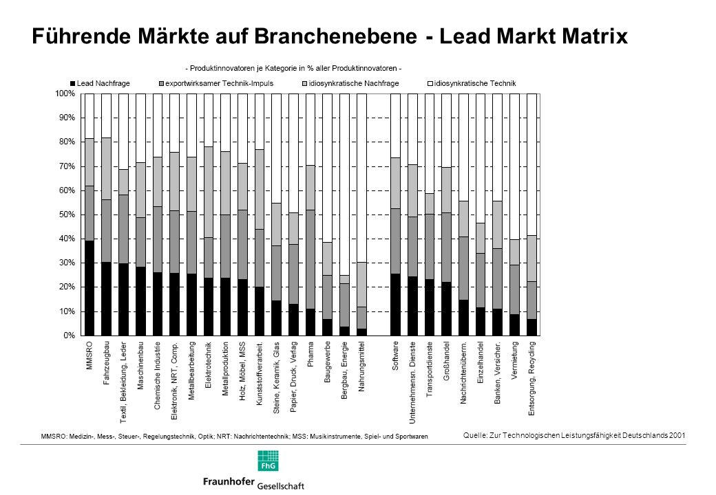 Führende Märkte auf Branchenebene - Lead Markt Matrix