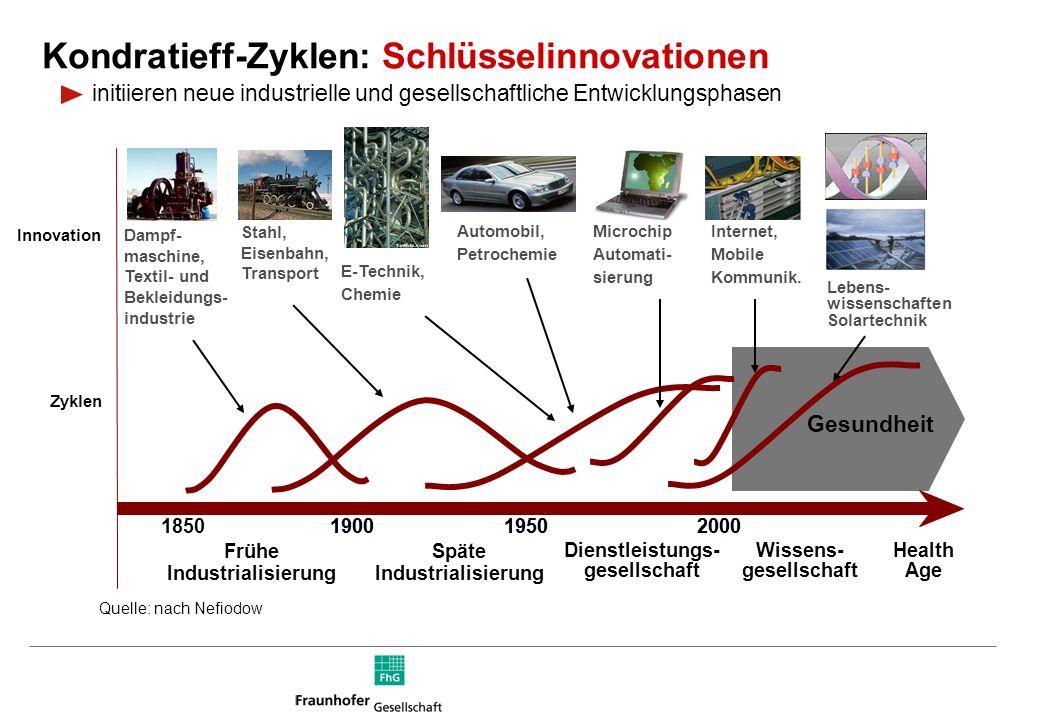 Frühe Industrialisierung Späte Industrialisierung
