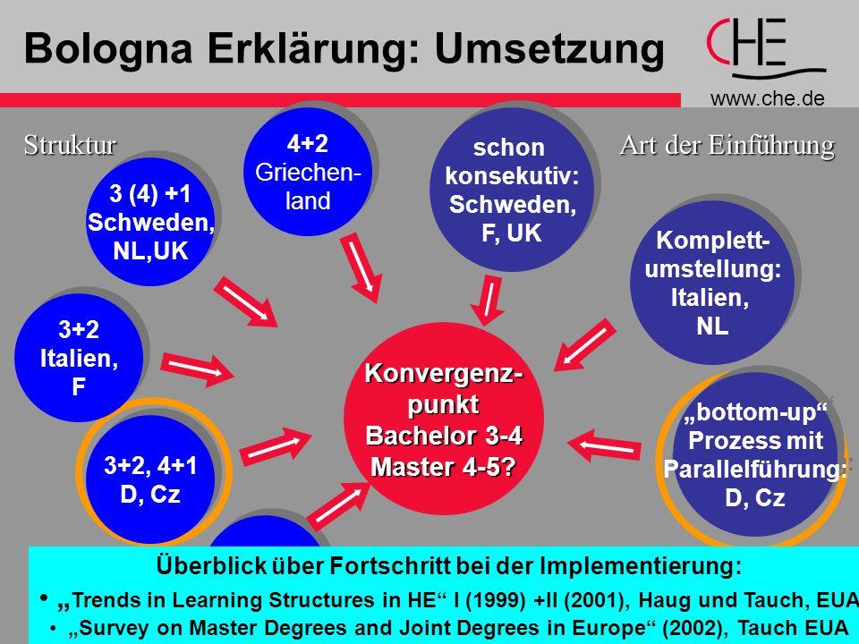 Bologna Erklärung: Umsetzung