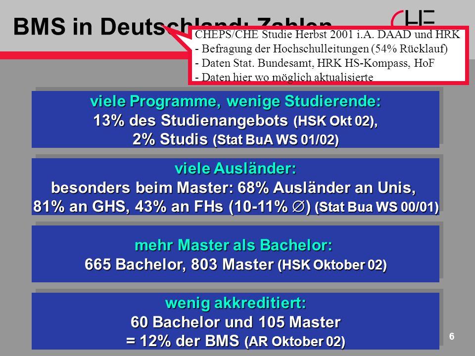 BMS in Deutschland: Zahlen