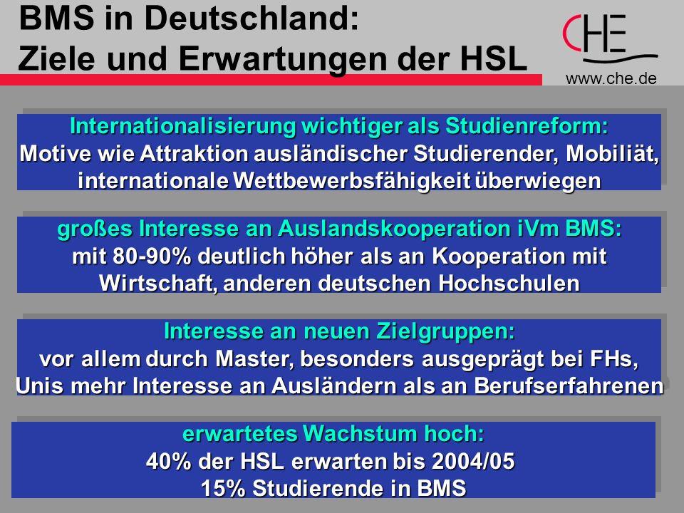 BMS in Deutschland: Ziele und Erwartungen der HSL