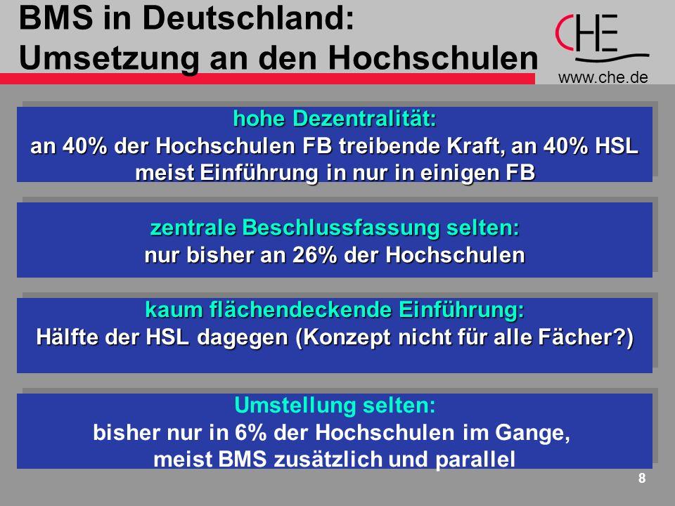 BMS in Deutschland: Umsetzung an den Hochschulen