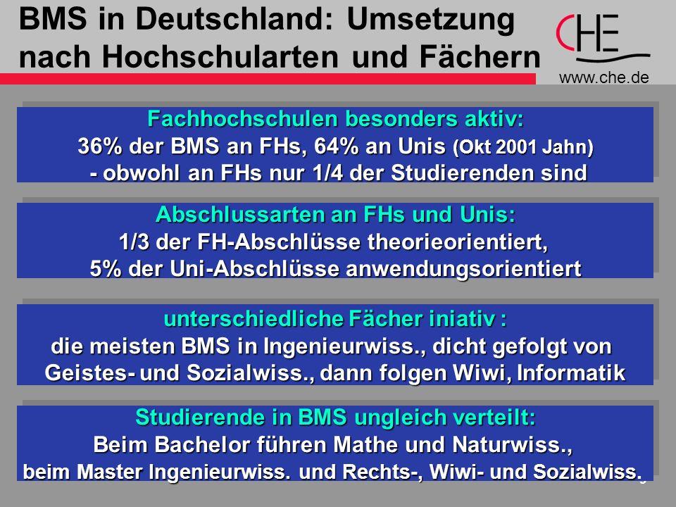 BMS in Deutschland: Umsetzung nach Hochschularten und Fächern